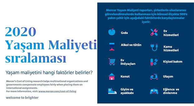 """İstanbul Yaşam Maliyetinde 156'ıncı Sırada"""
